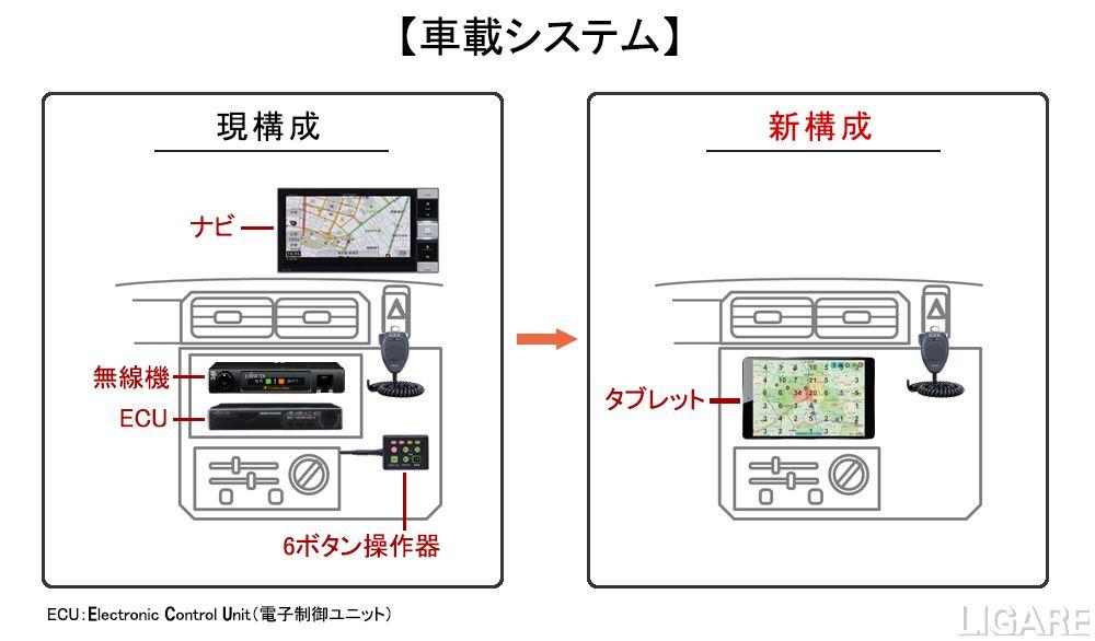 車載システム設置イメージ図