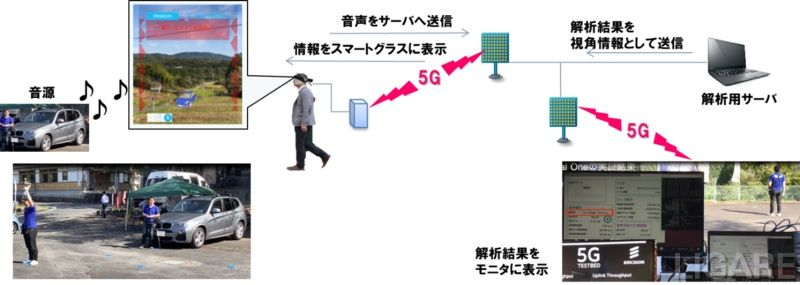 「音の視覚化による生活サポート実証試験」イメージ