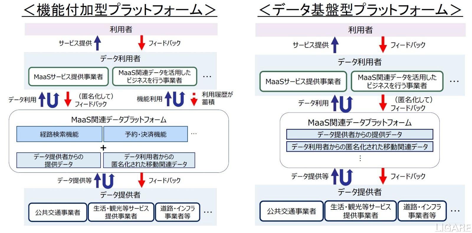 プラットフォームの類型図