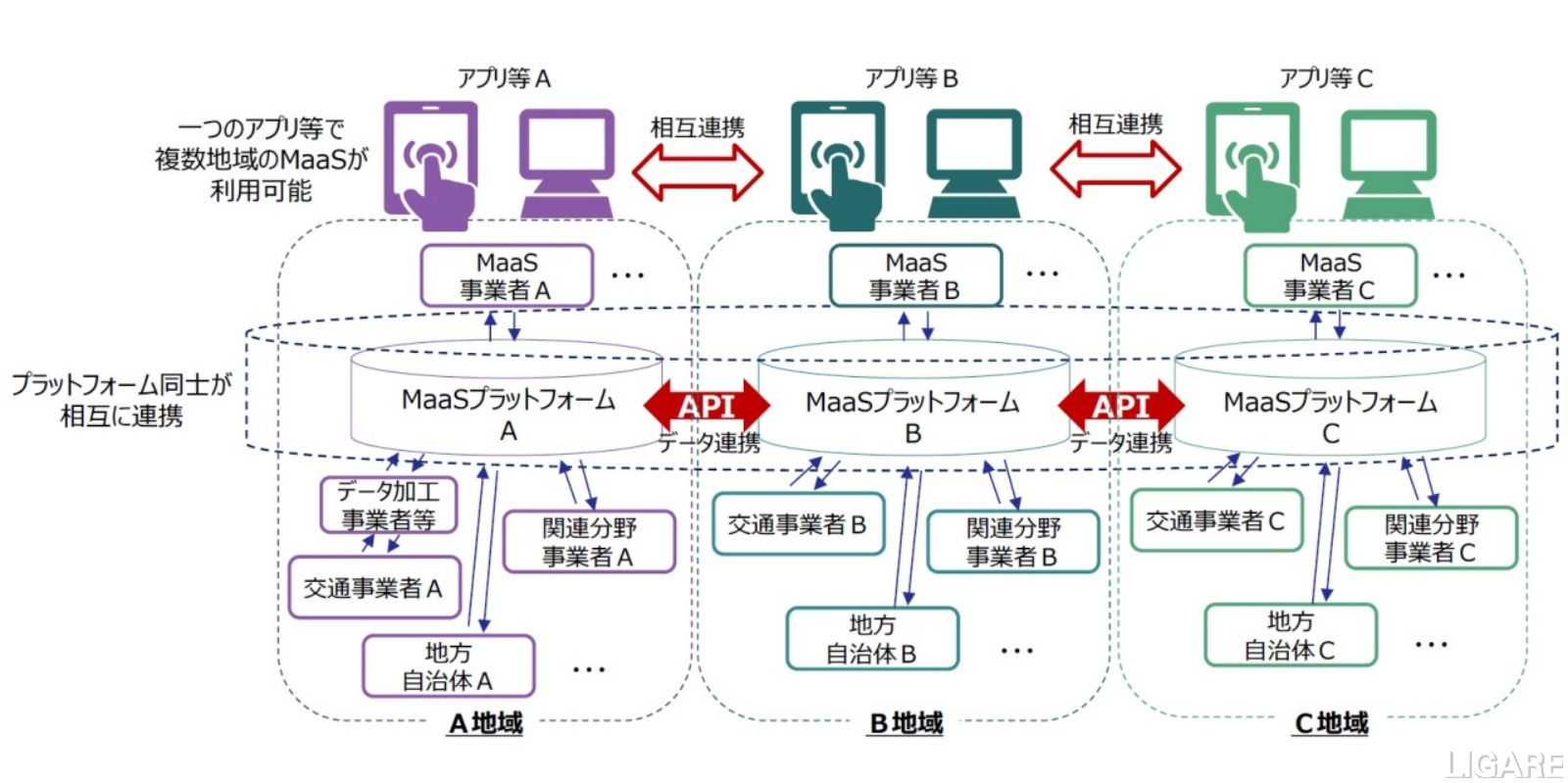 プラットフォームのAPI連携