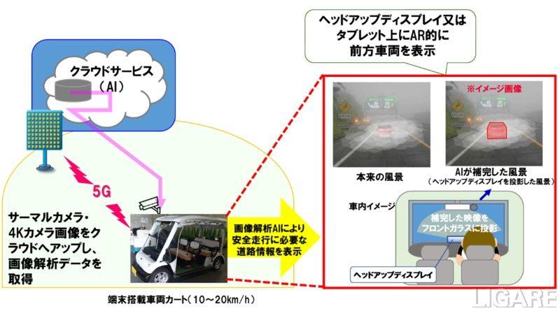 「濃霧の中での運転補助に関する実証試験」イメージ