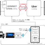 リアライズ・モバイルとUberが配車システムを連携 効率的な配車の実現へ