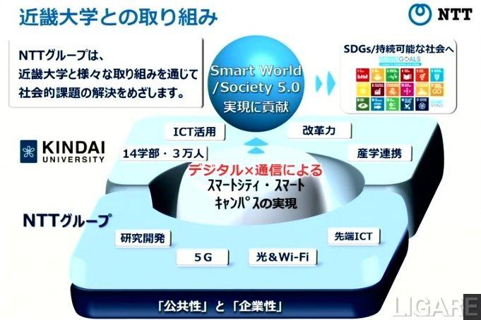 NTTグループと近畿大学の取り組みイメージ