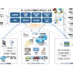 日本ユニシス×JR東日本 カーシェアリングシステムの実証実験開始 MaaS基盤の拡大へ