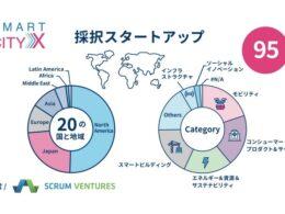 smartcityXの採択スタートアップ内訳