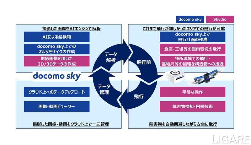 「docomo sky」とSkydioのドローンとの連携イメージ