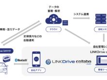 LINKDrive collabo サービスイメージ