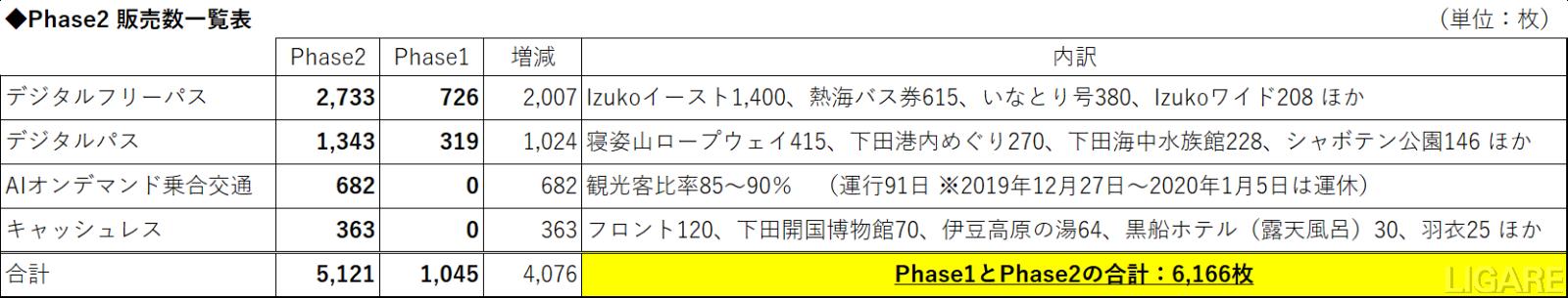 Izuko Phase2実証での販売数一覧表