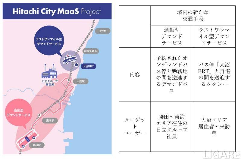 日立地域MaaSの概要
