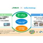 JR東日本と西武HDが連携「新たなライフスタイル×地方創生」実現目指す