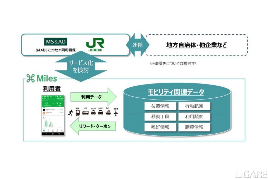 新しいモビリティサービスのイメージ