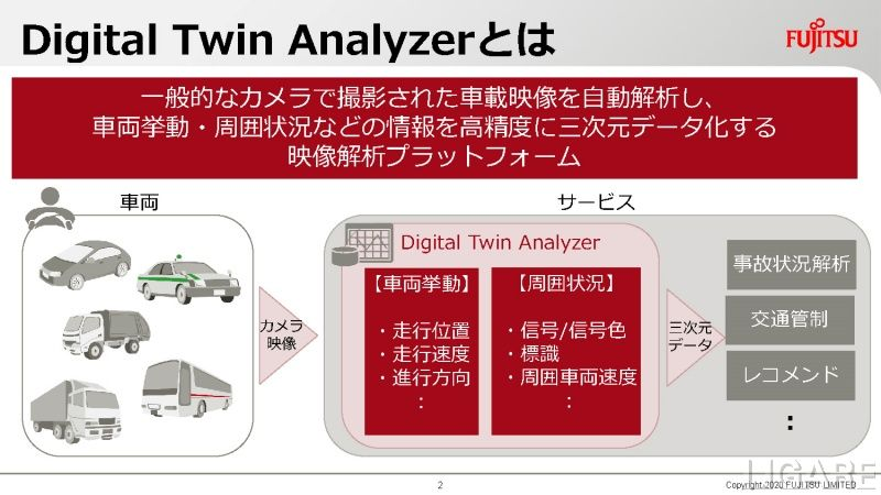 「Digital Twin Analyzer」とは