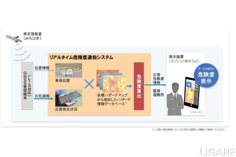 災害発生時に危険レベルや避難所情報を提供するシステムイメージ