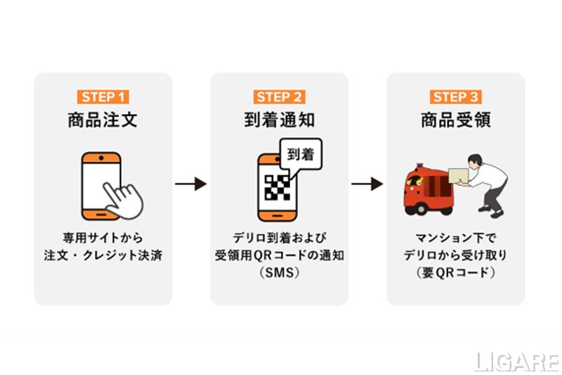 ロボット宅配の利用手順