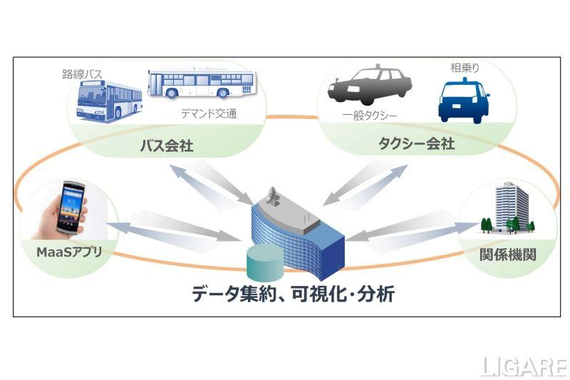 運行データ可視化・分析の概念図