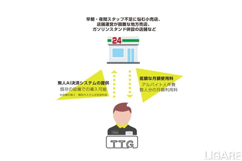 サービスの展開イメージ