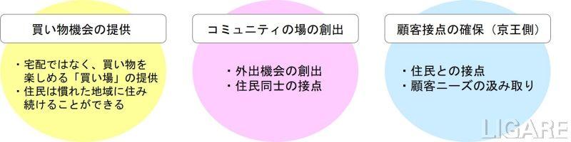 京王電鉄が掲げる「移動販売サービスの目的」