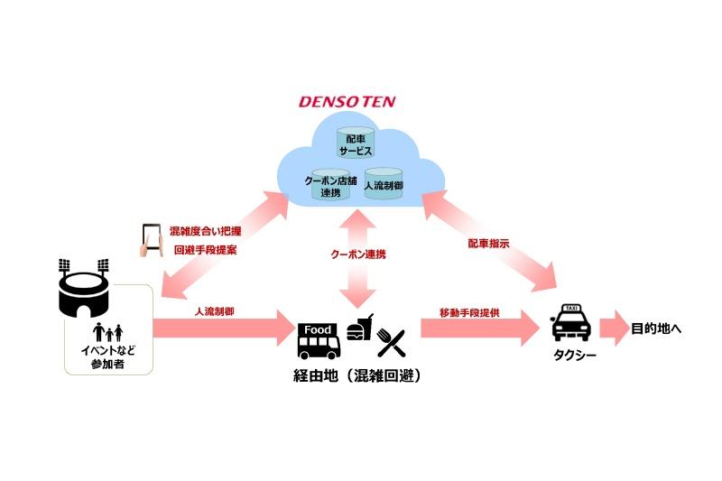 都市の交通課題ソリューション「困ってMaaS」のサービスイメージ