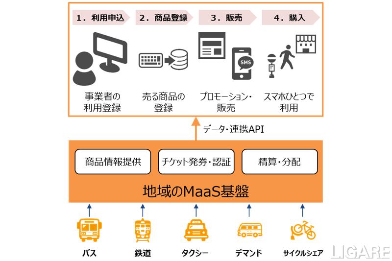 地域共通MaaS基盤を活用したサービスの概要