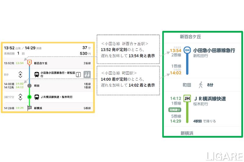 左: EMotにおける表示、右:JR東日本アプリにおける表示