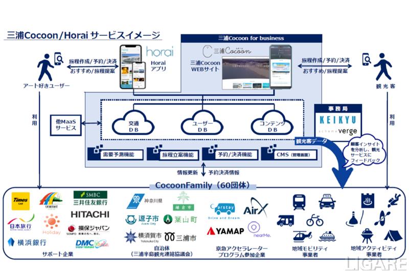 観光型MaaS「三浦Cocoon」サービスイメージ図