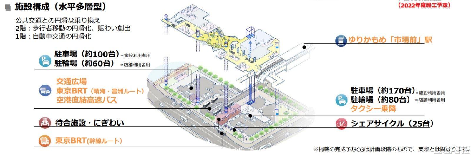 交通結節点の構成
