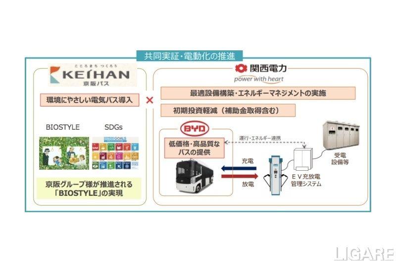 協業イメージ(関西電力プレスリリースより抜粋)