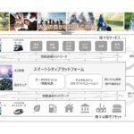 トヨタとNTTがスマートシティ事業で提携 東富士・品川で先行実装