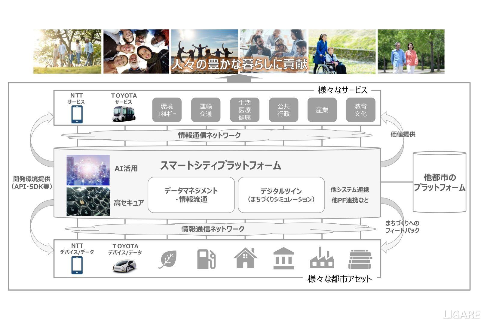 トヨタとNTTが構築・運営を発表した「スマートシティプラットフォーム」の概要