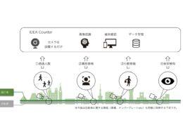 「IDEA counter」の機能・サービスイメージ