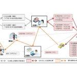 岡山のデマンド交通で貨客混載スタート AI配車の未来シェアがシステム提供