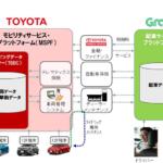 トヨタ、東南アジア配車サービス大手Grab社に出資 モビリティサービス(MaaS)領域での協業を拡大