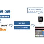 ヴァル研究所×ビーグルー 公共交通機関情報のオープンデータ化へ